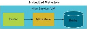 hive_embeddedmetastore